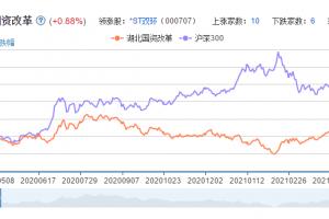 湖北国资改革概念股票分析一览