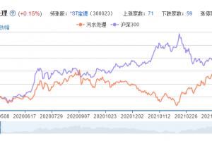 污水处理概念股票分析一览