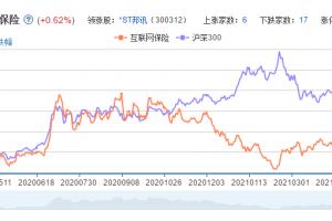 互联网保险概念股票分析一览