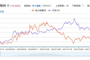 电力物联网概念股票分析一览