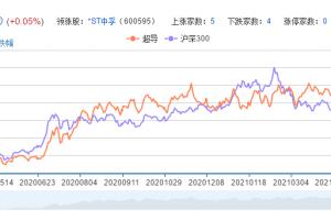 超导概念股票分析一览