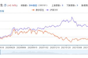 数字孪生概念股票分析一览