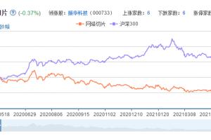 网络切片概念股票分析一览