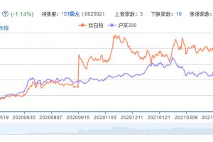 钛白粉概念股票分析一览