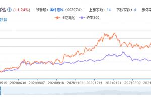 固态电池概念股票分析一览