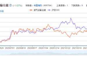 油气运输仓储概念股票分析一览