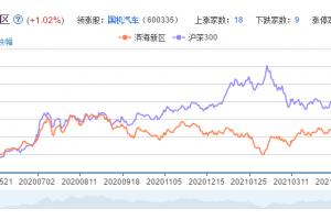 滨海新区概念股票分析一览