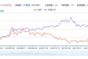 光纤概念股票分析一览