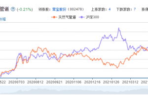 天然气管道概念股票分析一览