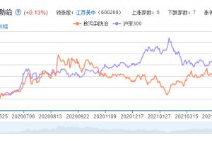 核污染防治概念股票分析一览