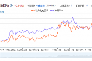 动力电池回收概念股票分析一览
