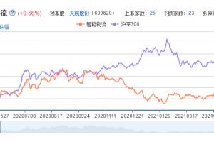 智能物流概念股票分析一览