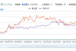 氮化镓概念股票分析一览