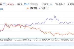 增强现实概念股票分析一览