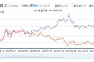 智能终端概念股票分析一览