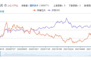 存储芯片概念股票分析一览