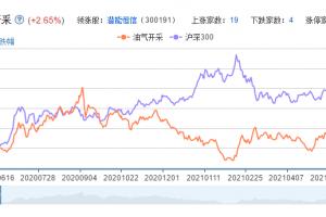 油气开采概念股票分析一览