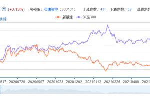 新基建概念股票分析一览