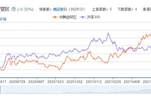 中韩自贸区概念股票分析一览