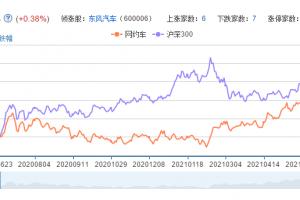 网约车概念股票分析一览