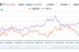 全屋定制概念股票分析一览