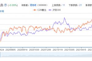 C2M概念股票分析一览