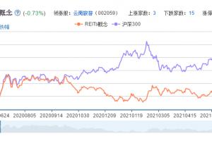 REITs概念股票分析一览