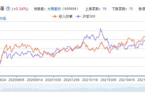 收入改革概念股票分析一览