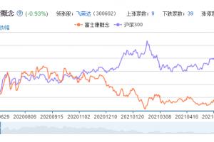 富士康概念股票分析一览