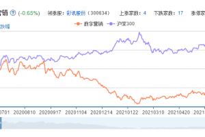 数字营销概念股票分析一览