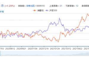 消毒剂概念股票分析一览