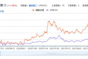 磷酸铁锂概念股票分析一览
