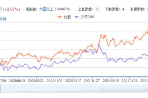 化肥概念股票分析一览