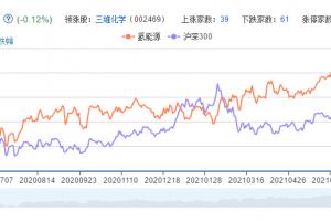 氢能源概念股票分析一览