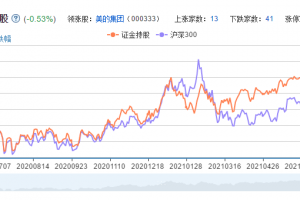 证金持股概念股票分析一览