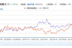 集成电路概念股票分析一览