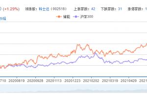 储能概念股票分析一览