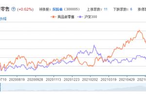 商品新零售概念股票分析一览