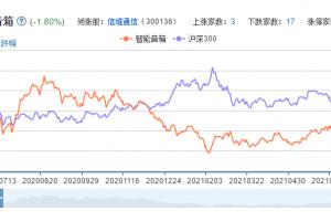 智能音箱概念股票分析一览
