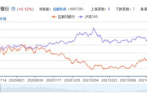 互联网银行概念股票分析一览