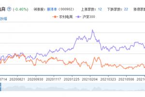 农村电商概念股票分析一览