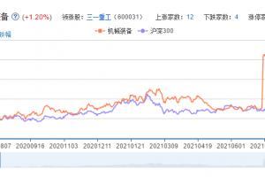 机械装备概念股票分析一览