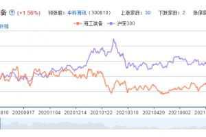 特高压概念股票分析一览