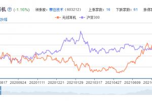 无线耳机概念股票分析一览