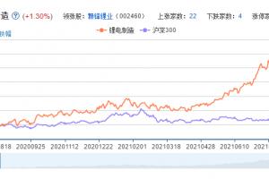 锂电制造概念股票分析一览