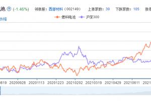 燃料电池概念股票分析一览