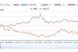 单抗概念股票分析一览
